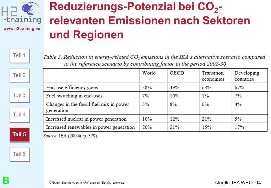 www.h2training.eu © Grazer Energie Agentur - Anfragen an: Bleyl@grazer-ea.at Reduzierungs-Potenzial bei CO 2 - relevanten Emissionen nach Sektoren und
