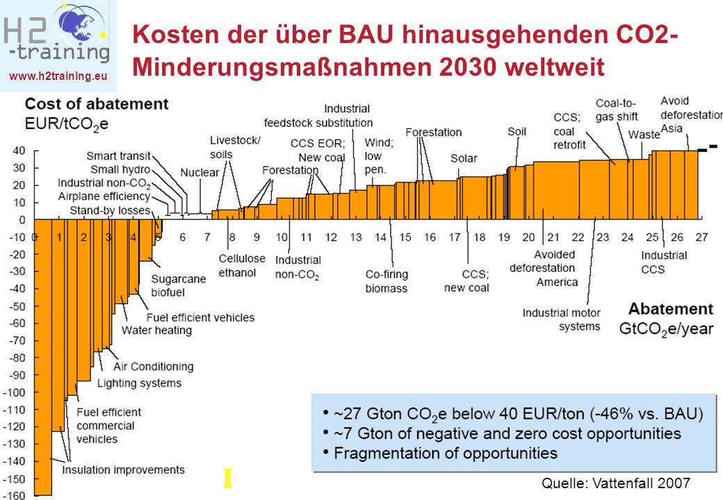 www.h2training.eu © Grazer Energie Agentur - Anfragen an: Bleyl@grazer-ea.at Kosten der über BAU hinausgehenden CO2- Minderungsmaßnahmen 2030 weltweit