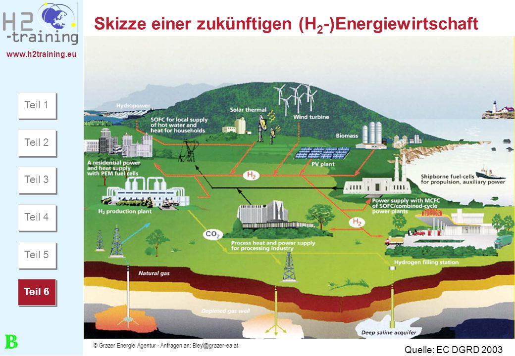 www.h2training.eu © Grazer Energie Agentur - Anfragen an: Bleyl@grazer-ea.at Skizze einer zukünftigen (H 2 -)Energiewirtschaft Quelle: EC DGRD 2003 Te