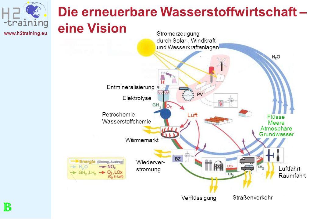 www.h2training.eu Die erneuerbare Wasserstoffwirtschaft – eine Vision B Straßenverkehr Luftfahrt Raumfahrt Flüsse Meere Atmosphäre Grundwasser Wiederv