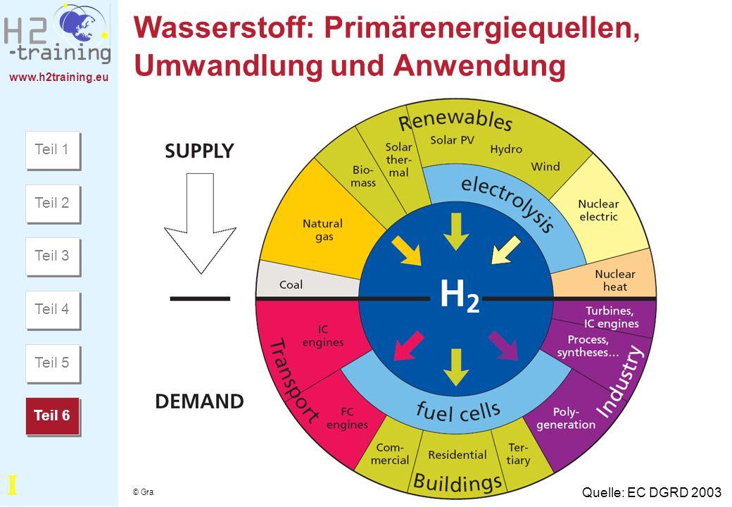 www.h2training.eu © Grazer Energie Agentur - Anfragen an: Bleyl@grazer-ea.at Wasserstoff: Primärenergiequellen, Umwandlung und Anwendung Quelle: EC DG