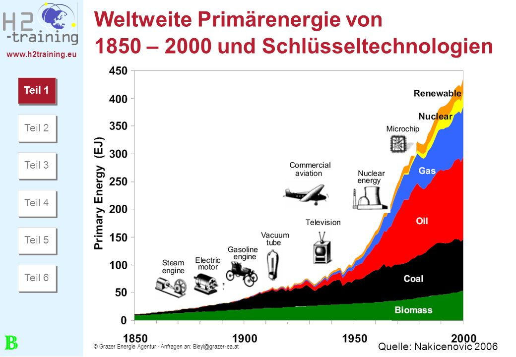 www.h2training.eu © Grazer Energie Agentur - Anfragen an: Bleyl@grazer-ea.at Entwicklung der erneuerbaren Primärenergieerzeugung in Europa (in %) Quelle: STATE OF RENEWABLE ENERGIES IN EUROPE – 2006 EurObserv ER Teil 1 Teil 2 Teil 3 Teil 4 Teil 5 Teil 6 B
