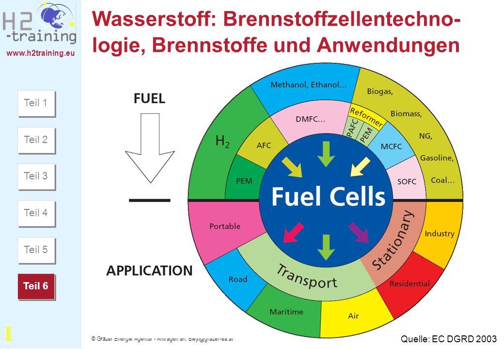 www.h2training.eu © Grazer Energie Agentur - Anfragen an: Bleyl@grazer-ea.at Wasserstoff: Brennstoffzellentechno- logie, Brennstoffe und Anwendungen Q