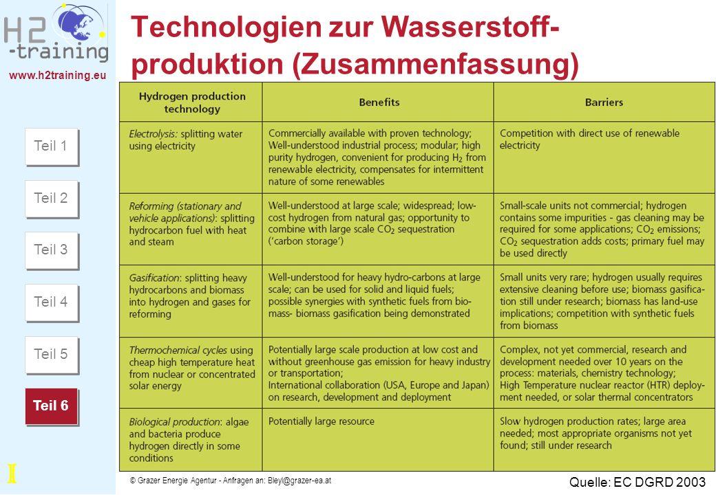 www.h2training.eu © Grazer Energie Agentur - Anfragen an: Bleyl@grazer-ea.at Technologien zur Wasserstoff- produktion (Zusammenfassung) Quelle: EC DGR