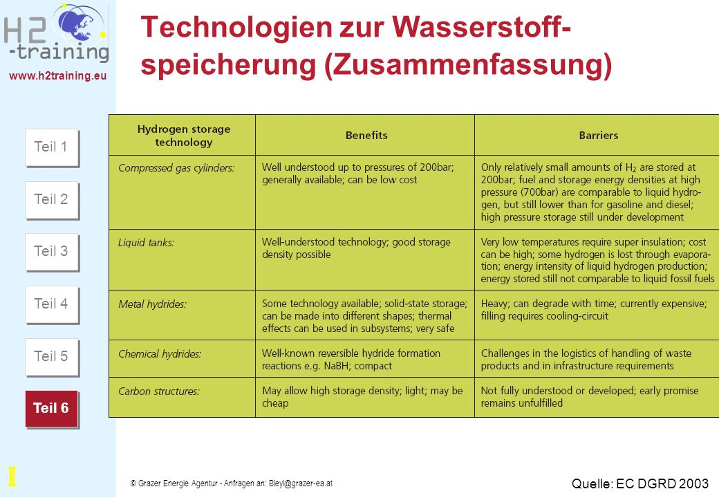 www.h2training.eu © Grazer Energie Agentur - Anfragen an: Bleyl@grazer-ea.at Technologien zur Wasserstoff- speicherung (Zusammenfassung) Quelle: EC DG
