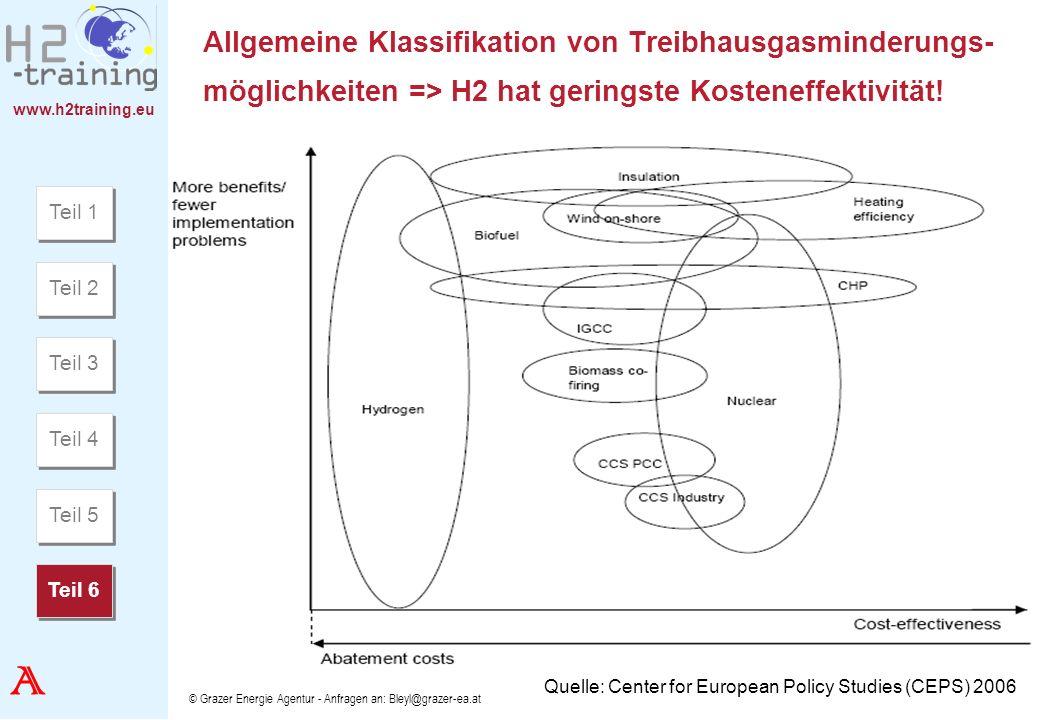 www.h2training.eu © Grazer Energie Agentur - Anfragen an: Bleyl@grazer-ea.at Allgemeine Klassifikation von Treibhausgasminderungs- möglichkeiten => H2