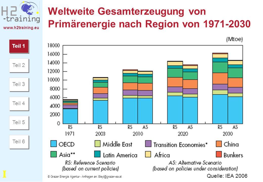 www.h2training.eu © Grazer Energie Agentur - Anfragen an: Bleyl@grazer-ea.at Weltweiter Energieverbrauch nach Endverbrauchssektoren, 2003-2030 Teil 1 Teil 2 Teil 3 Teil 4 Teil 5 Teil 6 Quelle: EIA (Energy Information Administration, USA) 2006 I