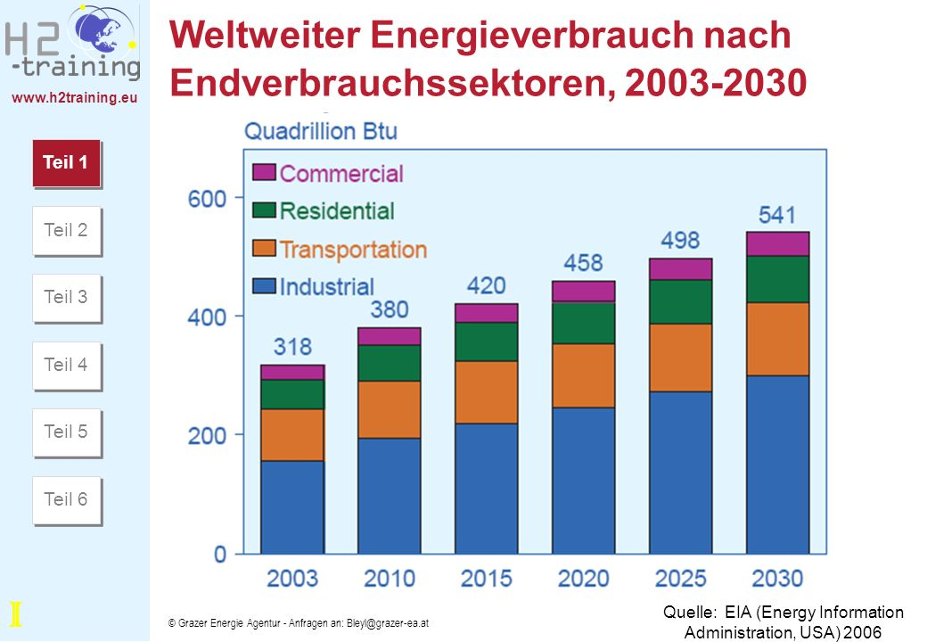 www.h2training.eu © Grazer Energie Agentur - Anfragen an: Bleyl@grazer-ea.at Weltweite Primärenergienutzung nach Brennstoffart, 1980-2030 Quelle: EIA (US) 2006 Teil 1 Teil 2 Teil 3 Teil 4 Teil 5 Teil 6 I