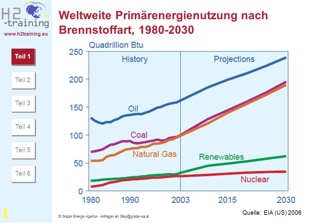 www.h2training.eu © Grazer Energie Agentur - Anfragen an: Bleyl@grazer-ea.at Weltenergieverbrauch zur Stromerzeugung nach Brennstoffen, 2003, 2015 und 2030 Quelle: EIA (US) 2006 Teil 1 Teil 2 Teil 3 Teil 4 Teil 5 Teil 6 I