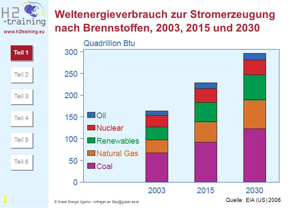 www.h2training.eu © Grazer Energie Agentur - Anfragen an: Bleyl@grazer-ea.at Wasserstoff: Primärenergiequellen, Umwandlung und Anwendung Quelle: EC DGRD 2003 Teil 1 Teil 2 Teil 3 Teil 4 Teil 6 Teil 5 I
