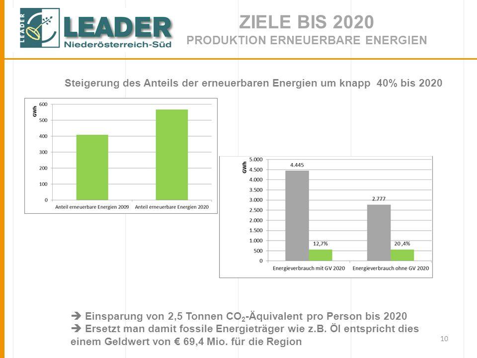 10 ZIELE BIS 2020 PRODUKTION ERNEUERBARE ENERGIEN Steigerung des Anteils der erneuerbaren Energien um knapp 40% bis 2020 Einsparung von 2,5 Tonnen CO 2 -Äquivalent pro Person bis 2020 Ersetzt man damit fossile Energieträger wie z.B.