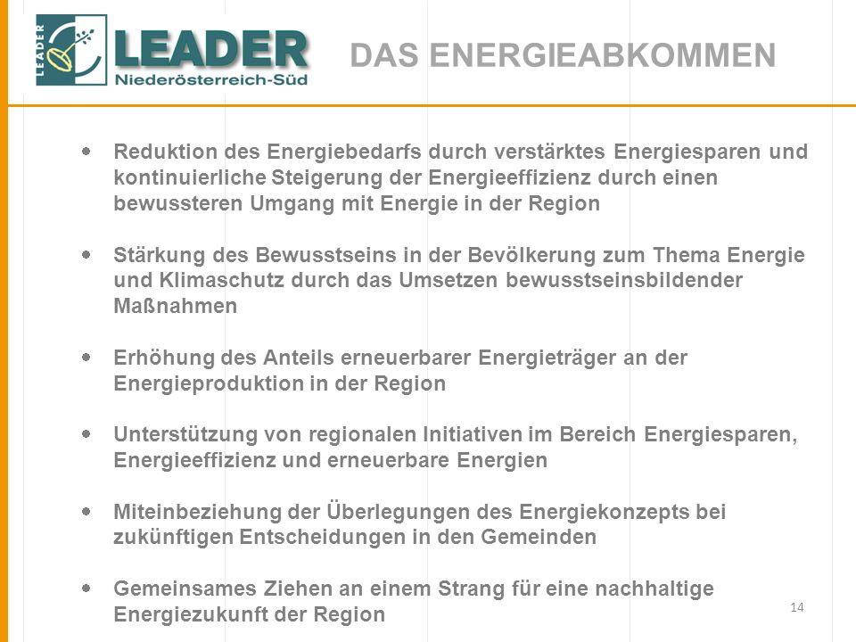 14 DAS ENERGIEABKOMMEN Reduktion des Energiebedarfs durch verstärktes Energiesparen und kontinuierliche Steigerung der Energieeffizienz durch einen bewussteren Umgang mit Energie in der Region Stärkung des Bewusstseins in der Bevölkerung zum Thema Energie und Klimaschutz durch das Umsetzen bewusstseinsbildender Maßnahmen Erhöhung des Anteils erneuerbarer Energieträger an der Energieproduktion in der Region Unterstützung von regionalen Initiativen im Bereich Energiesparen, Energieeffizienz und erneuerbare Energien Miteinbeziehung der Überlegungen des Energiekonzepts bei zukünftigen Entscheidungen in den Gemeinden Gemeinsames Ziehen an einem Strang für eine nachhaltige Energiezukunft der Region