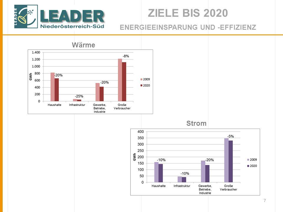 7 ZIELE BIS 2020 ENERGIEEINSPARUNG UND -EFFIZIENZ Wärme Strom