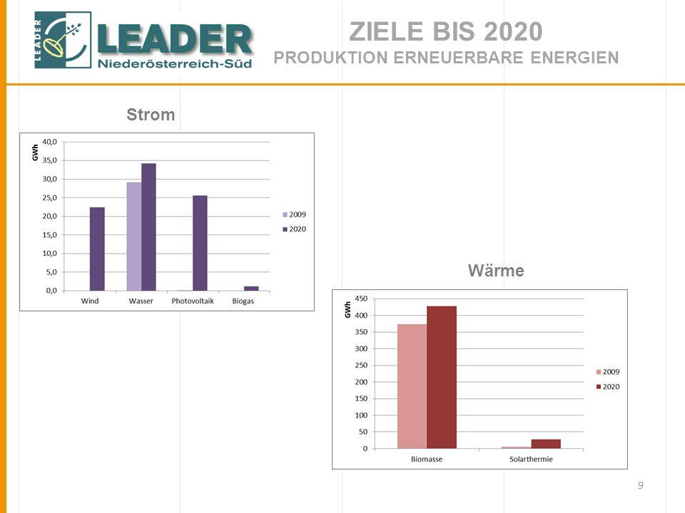 9 ZIELE BIS 2020 PRODUKTION ERNEUERBARE ENERGIEN Strom Wärme
