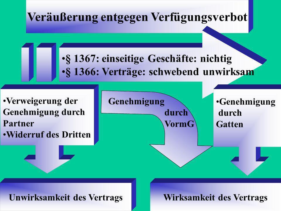 Die Zugewinngemeinschaft, §§ 1363 - 1390 Eigentum: Während Ehe gilt Gütertrennung Nach Auflösung der Ehe: Zugewinnausgleich, §§ 1372 ff. Vermögensverw