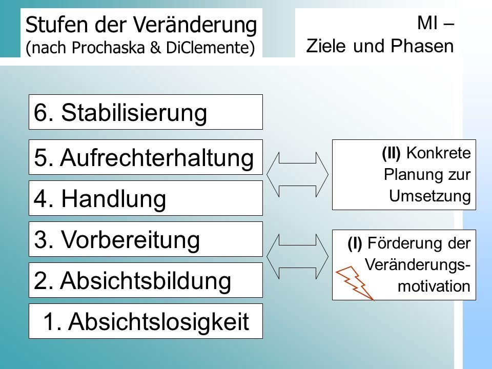Dr. Udo Gnasa Stufen der Veränderung (nach Prochaska & DiClemente) 5. Aufrechterhaltung 1. Absichtslosigkeit 2. Absichtsbildung 3. Vorbereitung 4. Han