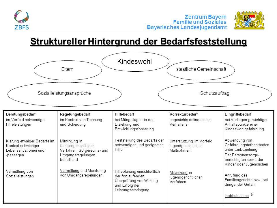 Zentrum Bayern Familie und Soziales Bayerisches Landesjugendamt 7 Schematische Darstellung der SDT Kindeswohl Kurzfassung = 20 Items GrundversorgungFamiliensituationEntwicklungssituationErziehungssituation Gefährdung Hilfe zur Erziehung