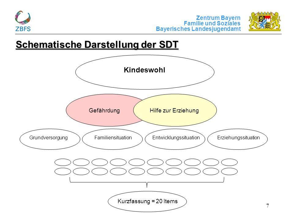 Zentrum Bayern Familie und Soziales Bayerisches Landesjugendamt 8 Logik der SDT Kurzfassung:4 Kapitel mit jeweils 5 Merkmalen (= 20 Items) Orientierung Überblick Entscheidungshilfe ggf.