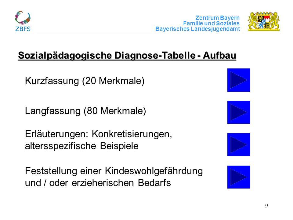Zentrum Bayern Familie und Soziales Bayerisches Landesjugendamt 9 Sozialpädagogische Diagnose-Tabelle - Aufbau Kurzfassung (20 Merkmale) Langfassung (