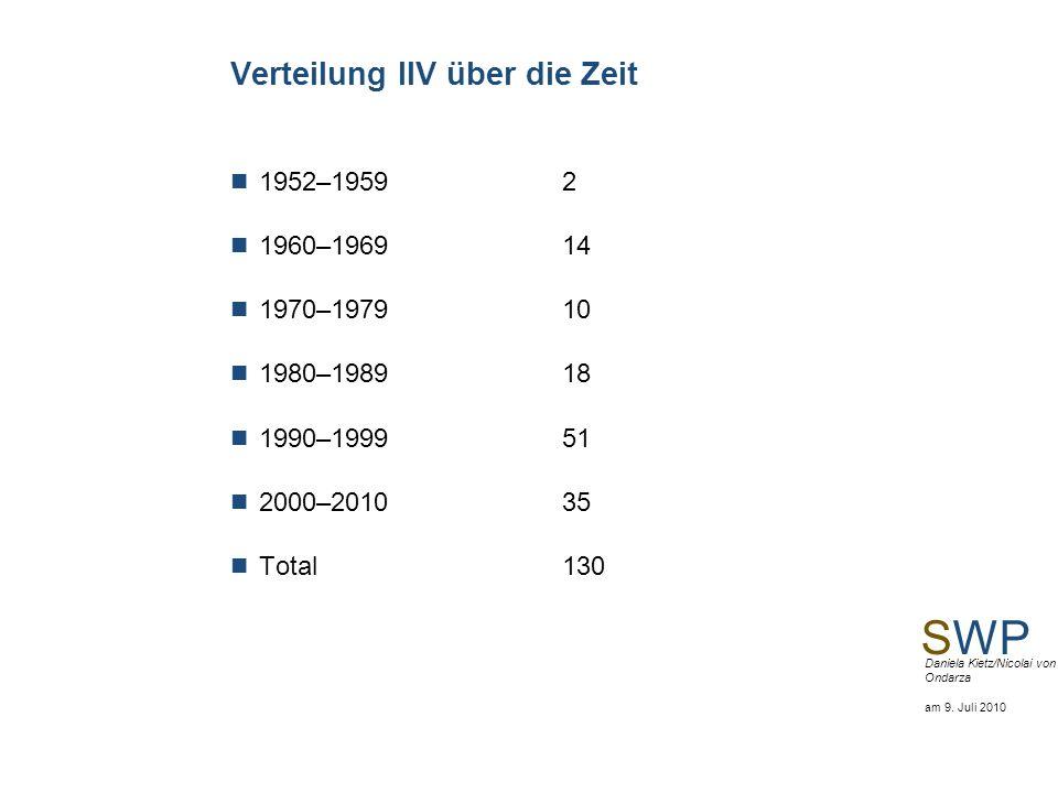 SWP Daniela Kietz/Nicolai von Ondarza am 9. Juli 2010 Verteilung IIV über die Zeit 1952–1959 2 1960–1969 14 1970–1979 10 1980–1989 18 1990–1999 51 200
