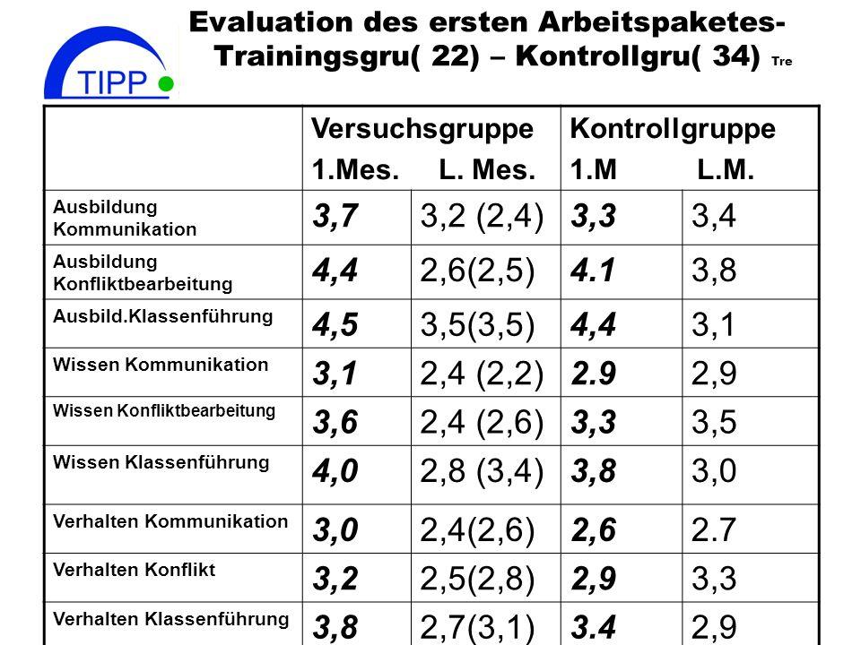 Evaluation des ersten Arbeitspaketes- Trainingsgru( 22) – Kontrollgru( 34) Tre Versuchsgruppe 1.Mes.