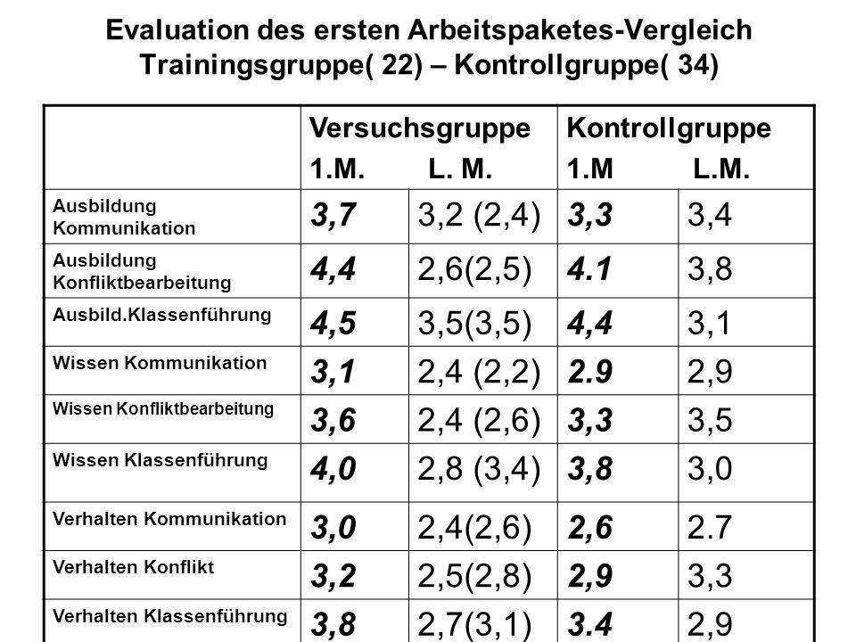 Evaluation des ersten Arbeitspaketes-Vergleich Trainingsgruppe( 22) – Kontrollgruppe( 34) Versuchsgruppe 1.M. L. M. Kontrollgruppe 1.M L.M. Ausbildung