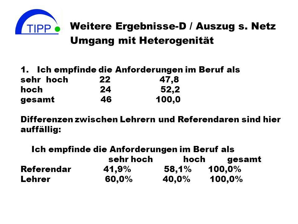Weitere Ergebnisse-D / Auszug s. Netz Umgang mit Heterogenität 1. Ich empfinde die Anforderungen im Beruf als sehr hoch 22 47,8 hoch 24 52,2 gesamt 46