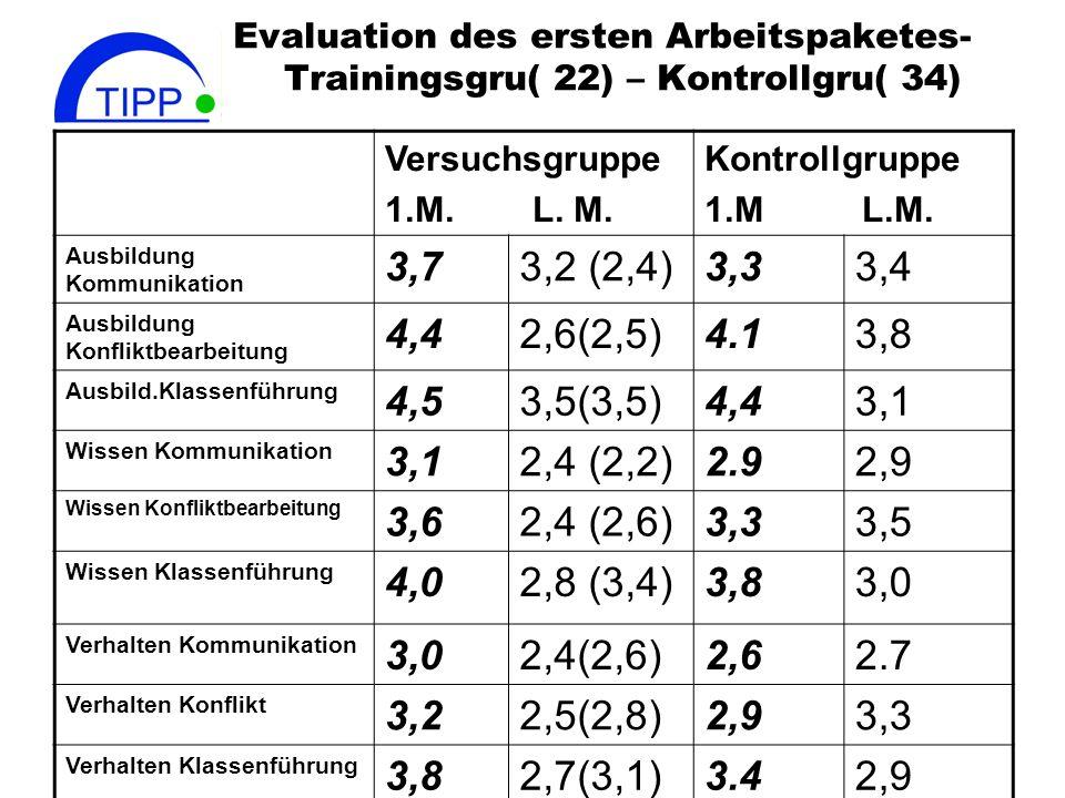 Evaluation des ersten Arbeitspaketes- Trainingsgru( 22) – Kontrollgru( 34) Versuchsgruppe 1.M. L. M. Kontrollgruppe 1.M L.M. Ausbildung Kommunikation