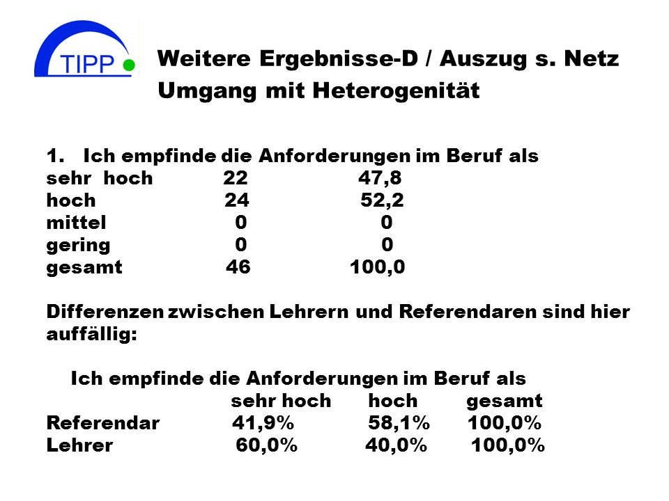 Weitere Ergebnisse-D / Auszug s. Netz Umgang mit Heterogenität 1. Ich empfinde die Anforderungen im Beruf als sehr hoch 22 47,8 hoch 24 52,2 mittel 00