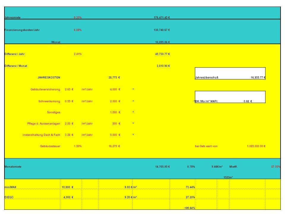 Jahresmiete9.30% 176,471.45 Finanzierungskosten/Jahr6.89% 130,740.67 /Monat 10,895.06 Differenz / Jahr2.41% 45,730.77 Differenz / Monat 3,810.90 JAHRE