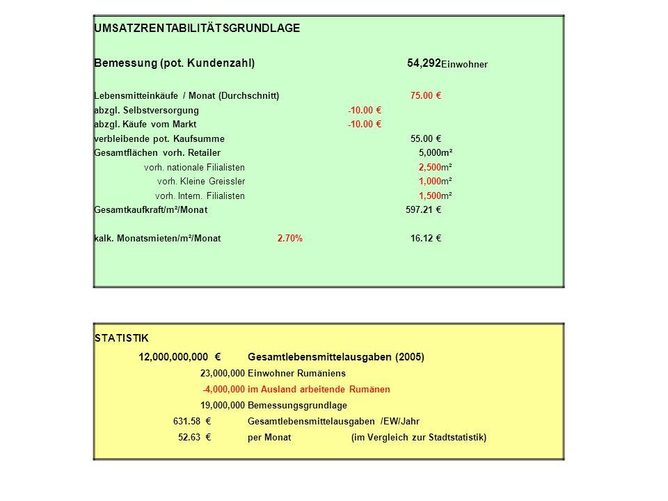 UMSATZRENTABILITÄTSGRUNDLAGE Bemessung (pot. Kundenzahl) 54,292 Einwohner Lebensmitteinkäufe / Monat (Durchschnitt)75.00 abzgl. Selbstversorgung -10.0