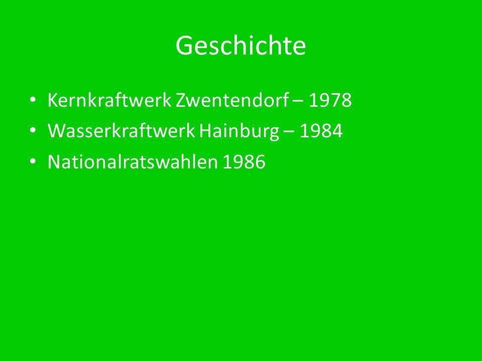Geschichte Kernkraftwerk Zwentendorf – 1978 Wasserkraftwerk Hainburg – 1984 Nationalratswahlen 1986