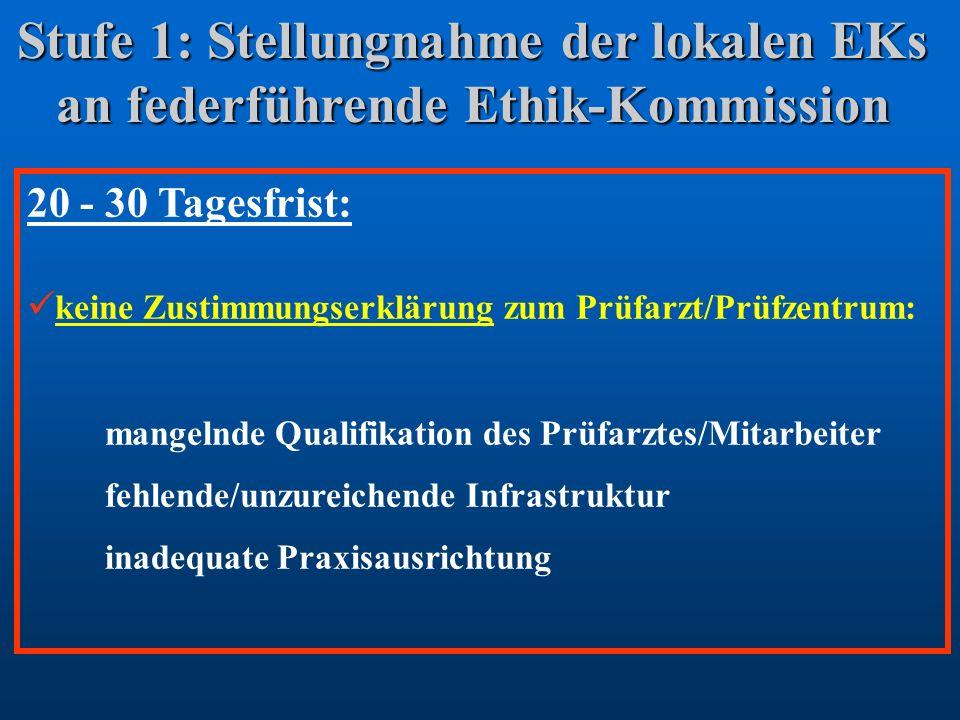 Stufe 1: Stellungnahme der lokalen EKs an federführende Ethik-Kommission 20 - 30 Tagesfrist: keine Zustimmungserklärung zum Prüfarzt/Prüfzentrum: mang