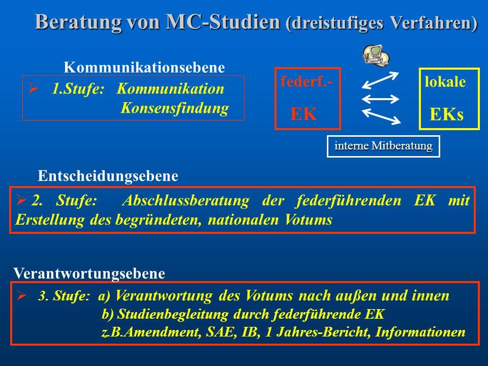 Beratung von MC-Studien (dreistufiges Verfahren) Beratung von MC-Studien (dreistufiges Verfahren) 1.Stufe: Kommunikation Konsensfindung 2. Stufe: Absc