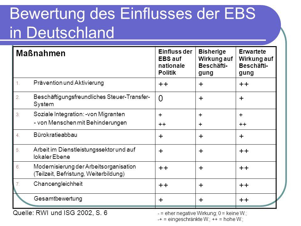 Bewertung des Einflusses der EBS in Deutschland Maßnahmen Einfluss der EBS auf nationale Politik Bisherige Wirkung auf Beschäfti- gung Erwartete Wirku