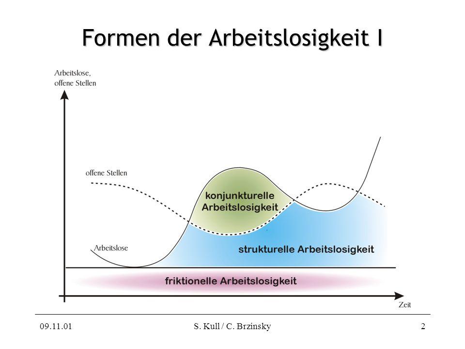09.11.01S. Kull / C. Brzinsky2 Formen der Arbeitslosigkeit I