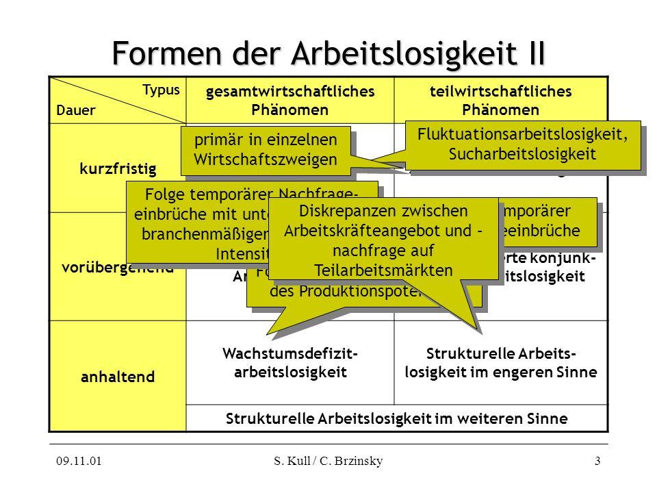 09.11.01S. Kull / C. Brzinsky3 Formen der Arbeitslosigkeit II Typus Dauer gesamtwirtschaftliches Phänomen teilwirtschaftliches Phänomen kurzfristig Fr