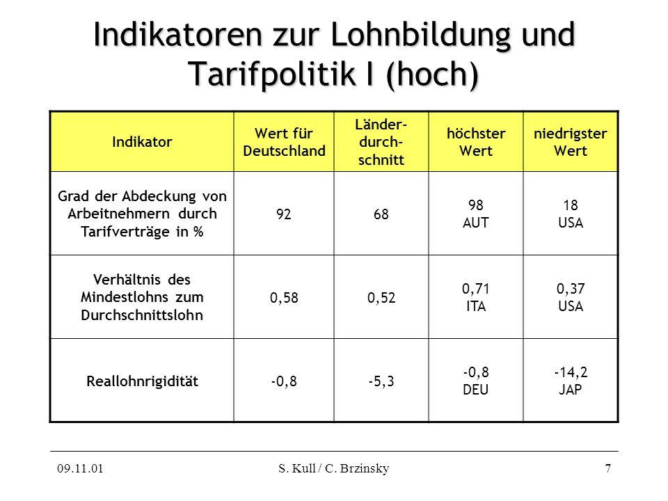 09.11.01S. Kull / C. Brzinsky7 Indikatoren zur Lohnbildung und Tarifpolitik I (hoch) Indikator Wert für Deutschland Länder- durch- schnitt höchster We