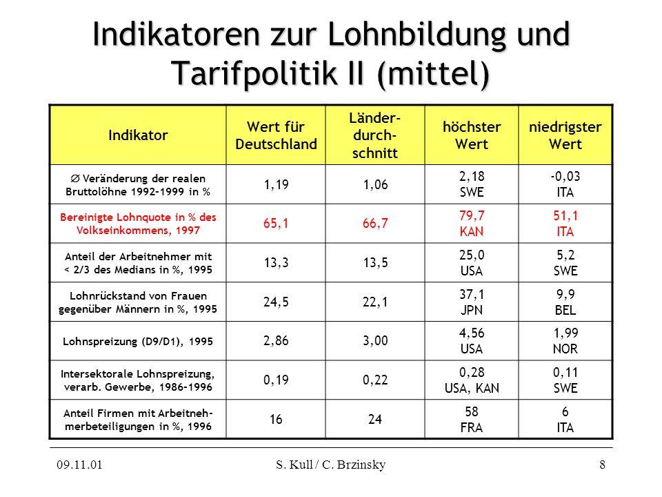 09.11.01S. Kull / C. Brzinsky8 Indikatoren zur Lohnbildung und Tarifpolitik II (mittel) Indikator Wert für Deutschland Länder- durch- schnitt höchster