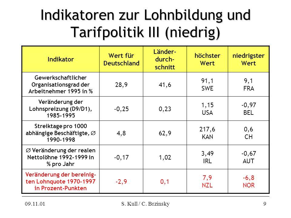 09.11.01S. Kull / C. Brzinsky9 Indikatoren zur Lohnbildung und Tarifpolitik III (niedrig) Indikator Wert für Deutschland Länder- durch- schnitt höchst