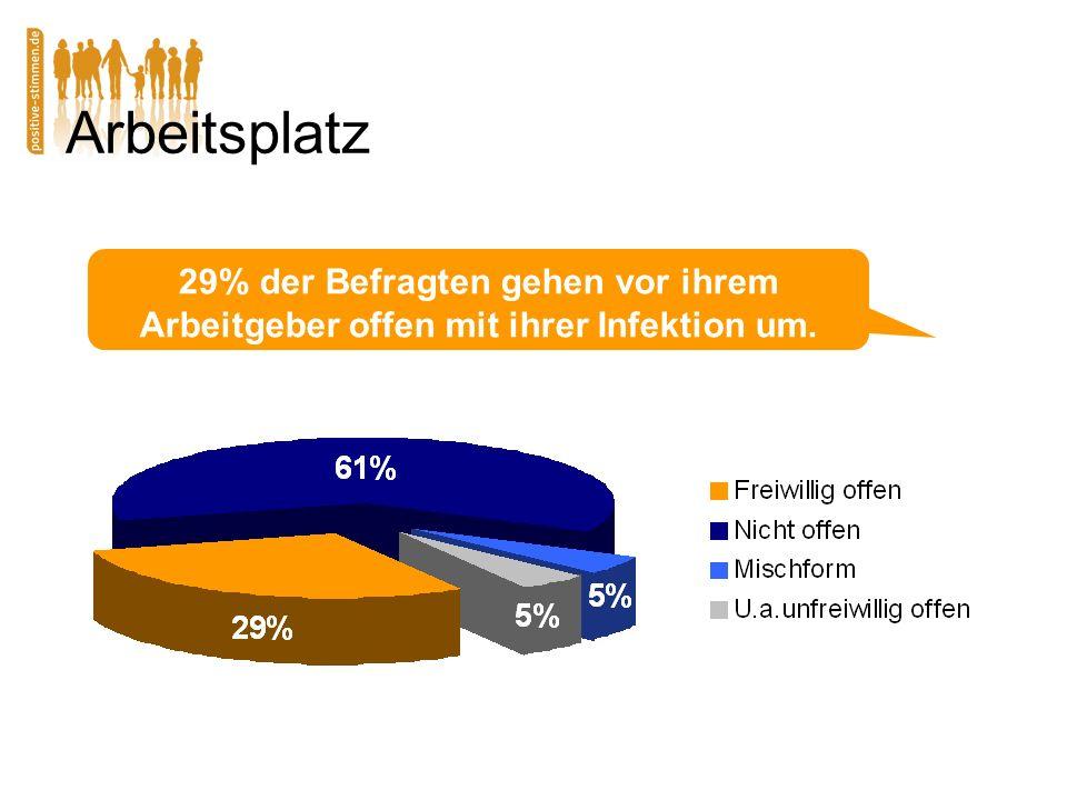 Arbeitsplatz 29% der Befragten gehen vor ihrem Arbeitgeber offen mit ihrer Infektion um.