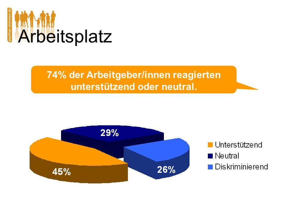 Arbeitsplatz 74% der Arbeitgeber/innen reagierten unterstützend oder neutral.