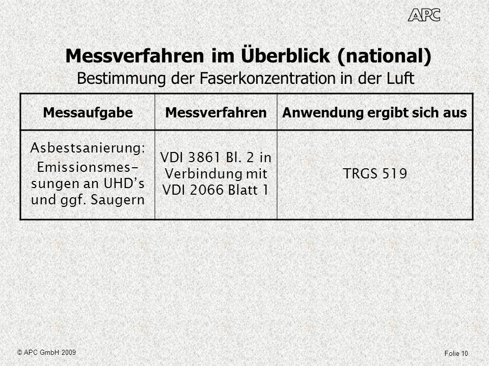 Folie 10 © APC GmbH 2009 Messverfahren im Überblick (national) MessaufgabeMessverfahrenAnwendung ergibt sich aus Asbestsanierung: Emissionsmes- sungen