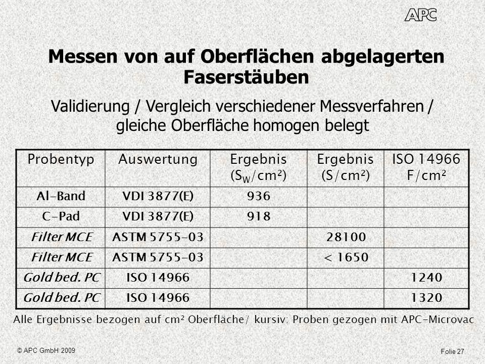 Folie 27 © APC GmbH 2009 Messen von auf Oberflächen abgelagerten Faserstäuben Validierung / Vergleich verschiedener Messverfahren / gleiche Oberfläche