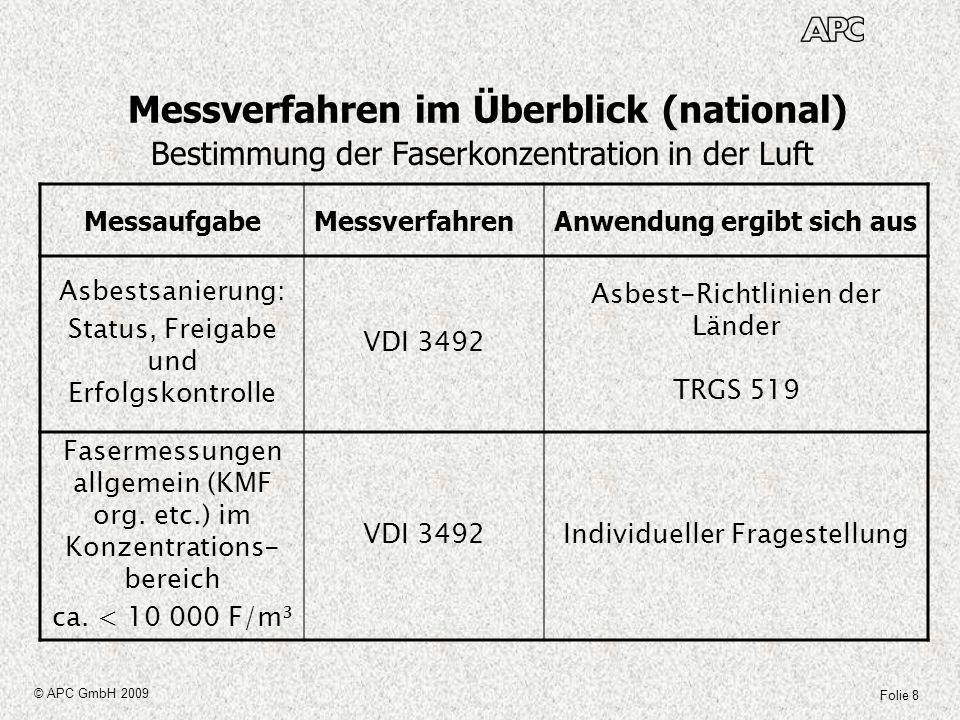 Folie 8 © APC GmbH 2009 Messverfahren im Überblick (national) MessaufgabeMessverfahrenAnwendung ergibt sich aus Asbestsanierung: Status, Freigabe und