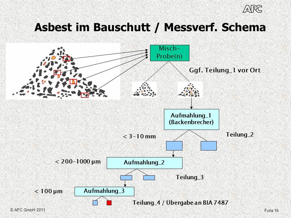 Folie 16 © APC GmbH 2011 Asbest im Bauschutt / Messverf. Schema Misch- Probe(n) Ggf. Teilung_1 vor Ort Aufmahlung_1 (Backenbrecher) < 3-10 mm Teilung_