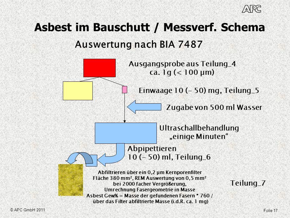 Folie 17 © APC GmbH 2011 Asbest im Bauschutt / Messverf. Schema Auswertung nach BIA 7487 Ausgangsprobe aus Teilung_4 ca. 1g (< 100 µm) Einwaage 10 (-