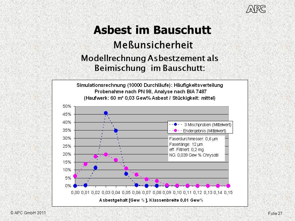 Folie 27 © APC GmbH 2011 Asbest im Bauschutt Meßunsicherheit Modellrechnung Asbestzement als Beimischung im Bauschutt: