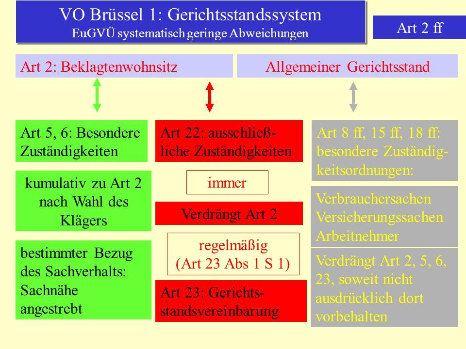 VO Brüssel 1: Gerichtsstandssystem EuGVÜ systematisch geringe Abweichungen Art 2 ff Art 2: BeklagtenwohnsitzAllgemeiner Gerichtsstand Art 5, 6: Besond