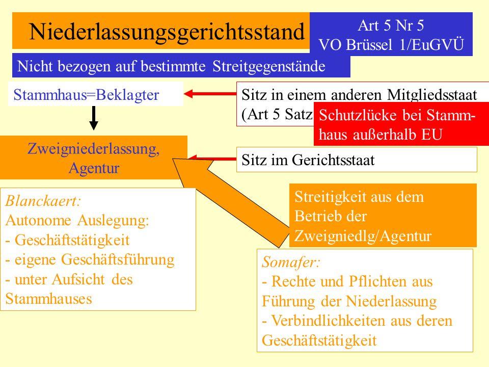 Niederlassungsgerichtsstand Art 5 Nr 5 VO Brüssel 1/EuGVÜ Nicht bezogen auf bestimmte Streitgegenstände Stammhaus=Beklagter Zweigniederlassung, Agentu
